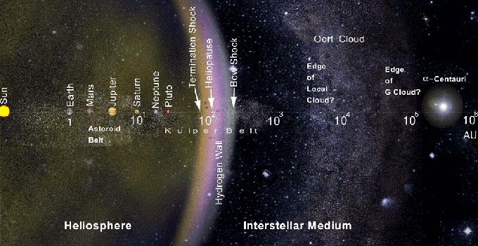 La Nube de Oort del Sistema Solar
